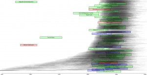 Graph of Authors in Project Gutenberg