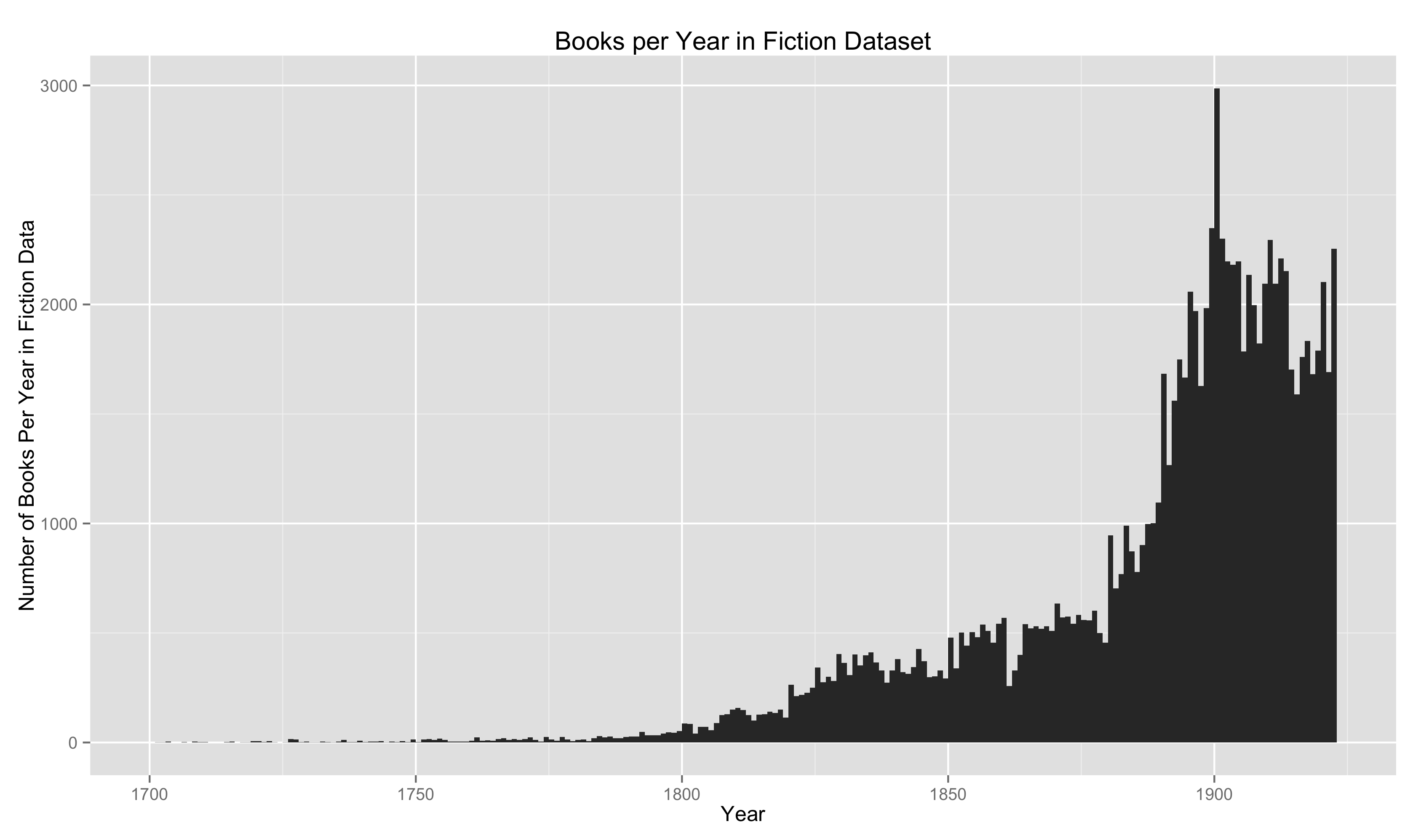 Bar Plot of Works of Fiction Per Year in HathiTrust Dataset