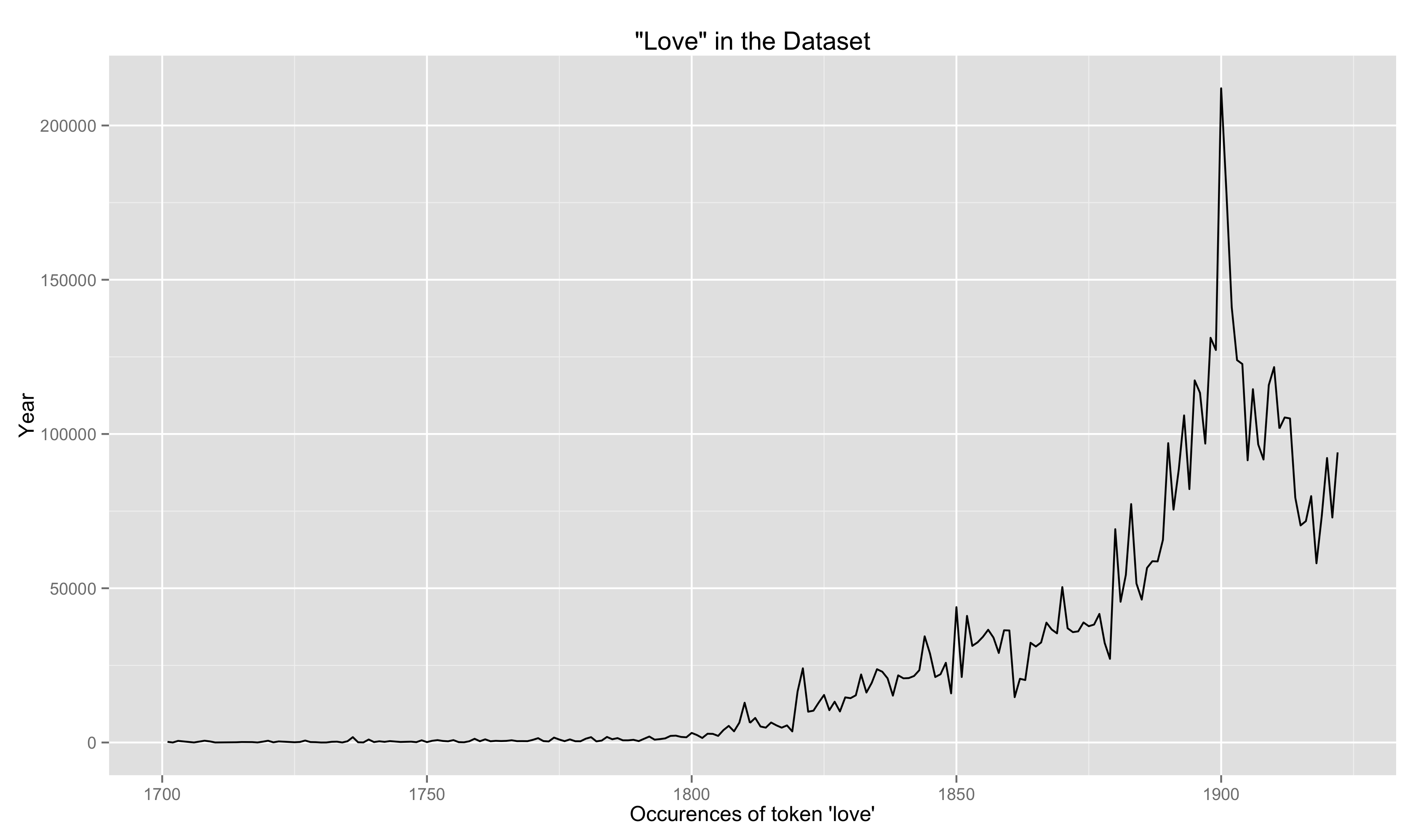 Unnormalized Occurences of the Term 'Love' in Dataset