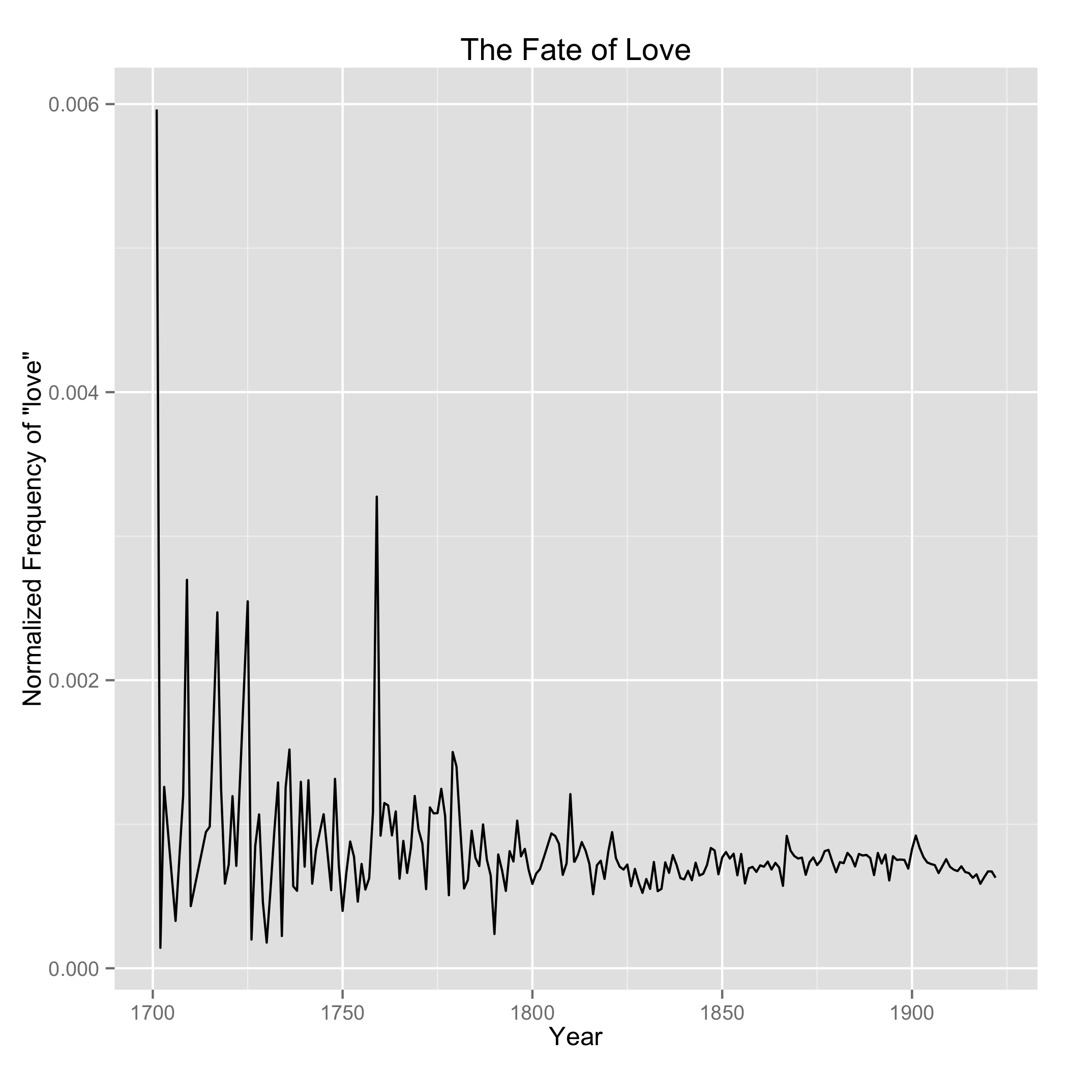 Normalized Plot of 'Love' in the Dataset