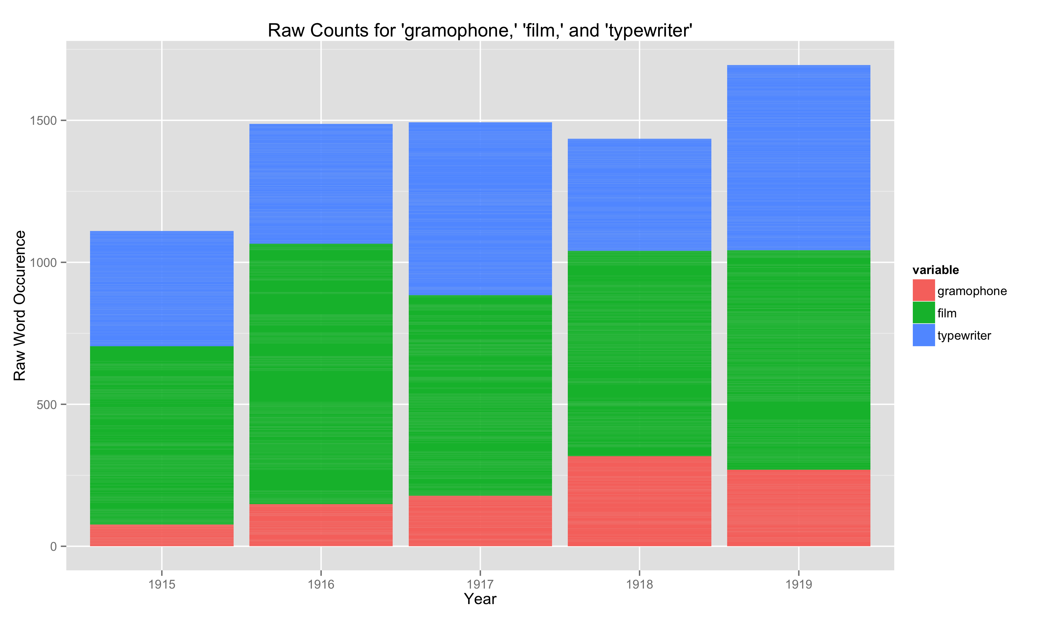 Stacked Bar Chart of 'gramophone','film','typewriter' occurences, in Dataset, 1915-1919